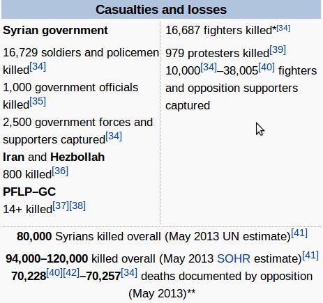 Korban Suriah