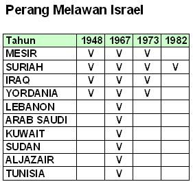 Perang Arab Israel 1948-1982