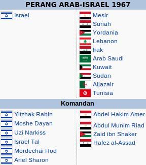 Perang Arab Israel 1967