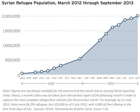 Pengungsi Suriah 2