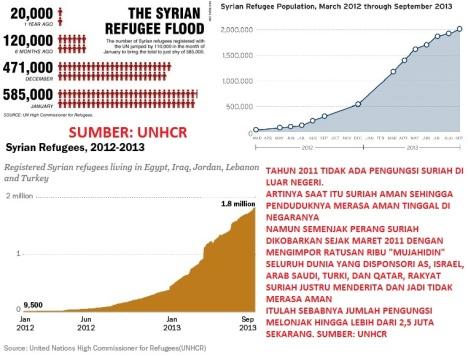 Pengungsi Suriah UNHCR