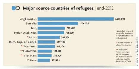 Pengungsi UNHCR