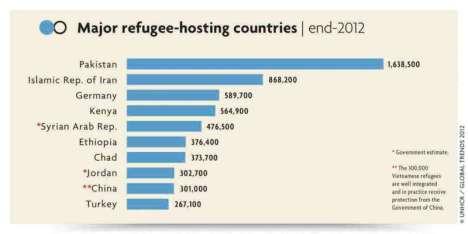 Suriah Penampung Pengungsi