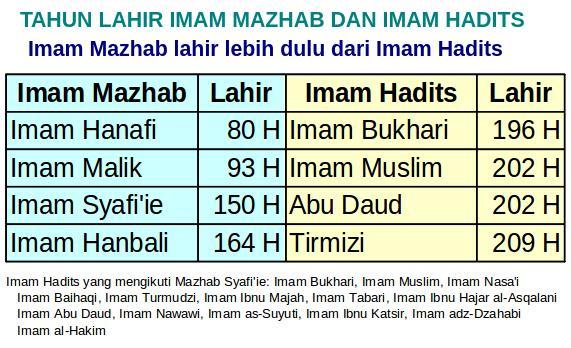 Kenapa Imam Mazhab Tidak Pakai Hadits Bukhari Dan Muslim Kabar