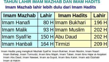 Contoh Sanad Hadits Shahih Bukhari Kabar Tentang Dunia Islam