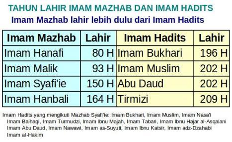 Tahun Lahir Imam Mazhab dan Hadits