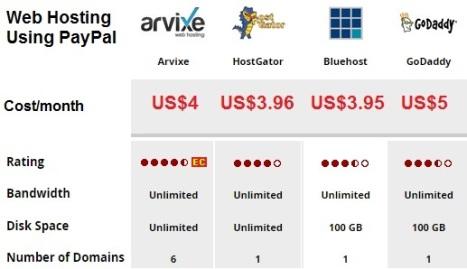 Web Hosting Use PayPal
