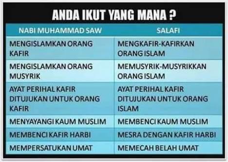 Nabi Muhammad vs Salafi