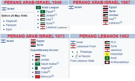 perang-arab-israel